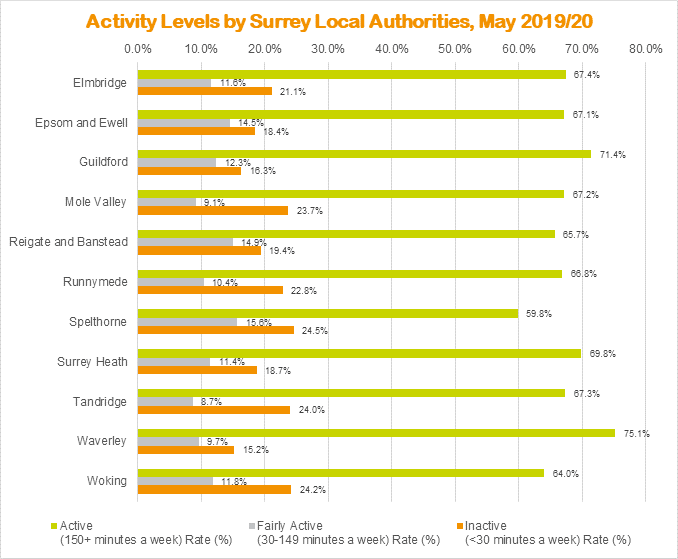 P A levels by borough. Shows Waverley most active, followed by Guildford & Surrey Heath. Spelthorne most inactive
