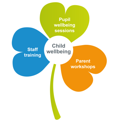 child wellbeing clover graphic showing staff, parent and pupil training