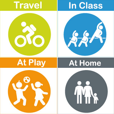 Active school movement areas - travel, class, play, home
