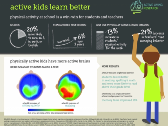 Why children should sit less and move more